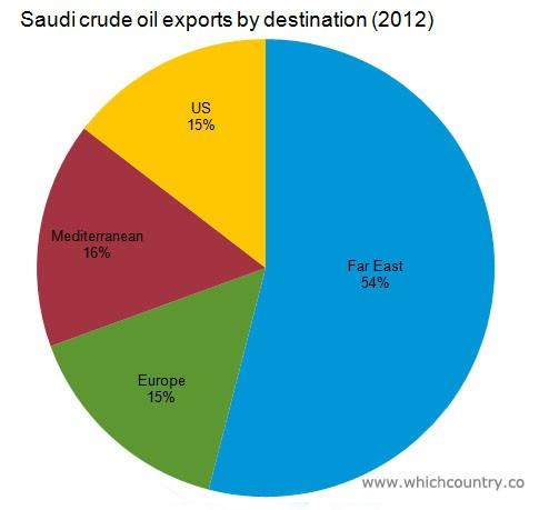 SAUDI OIL PIE CHART