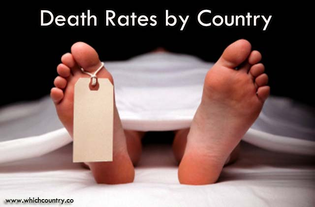 Death Rate by Country