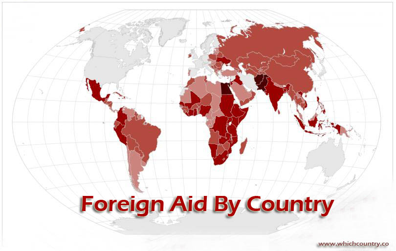 Foreign Aid by Country