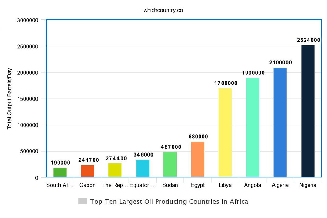 top countries of Africa with most oil production in the world