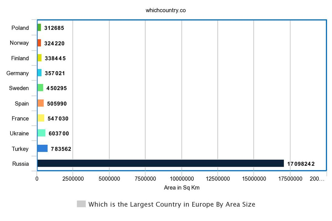 top largest countries in Europe by area