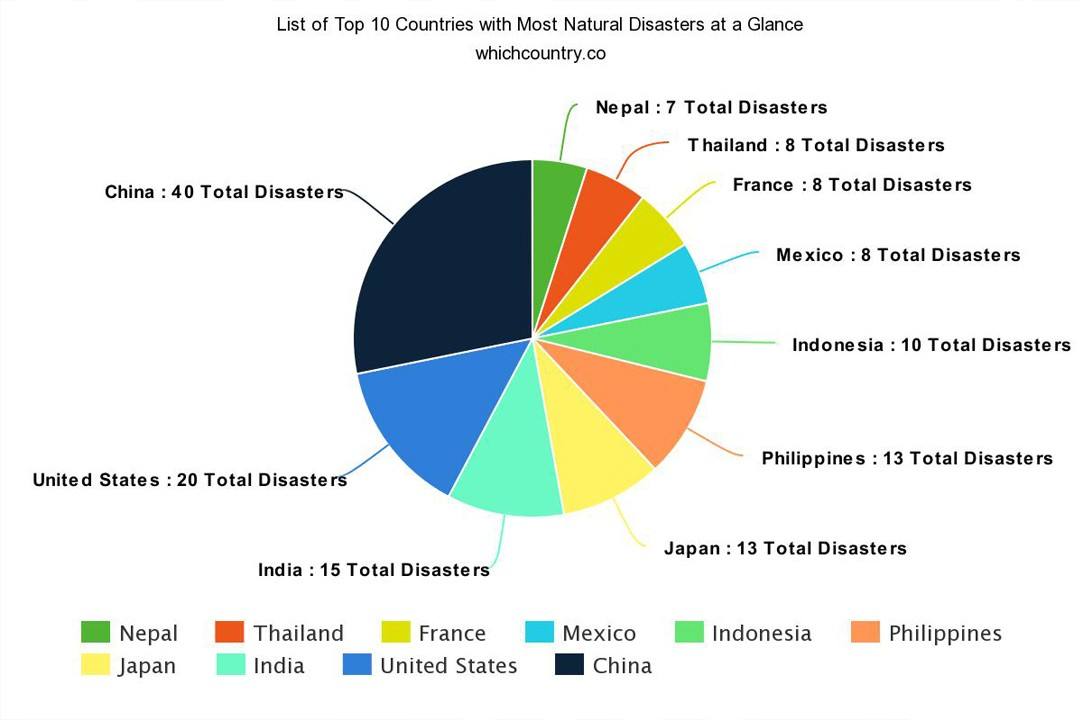 top countries with most natural disasters