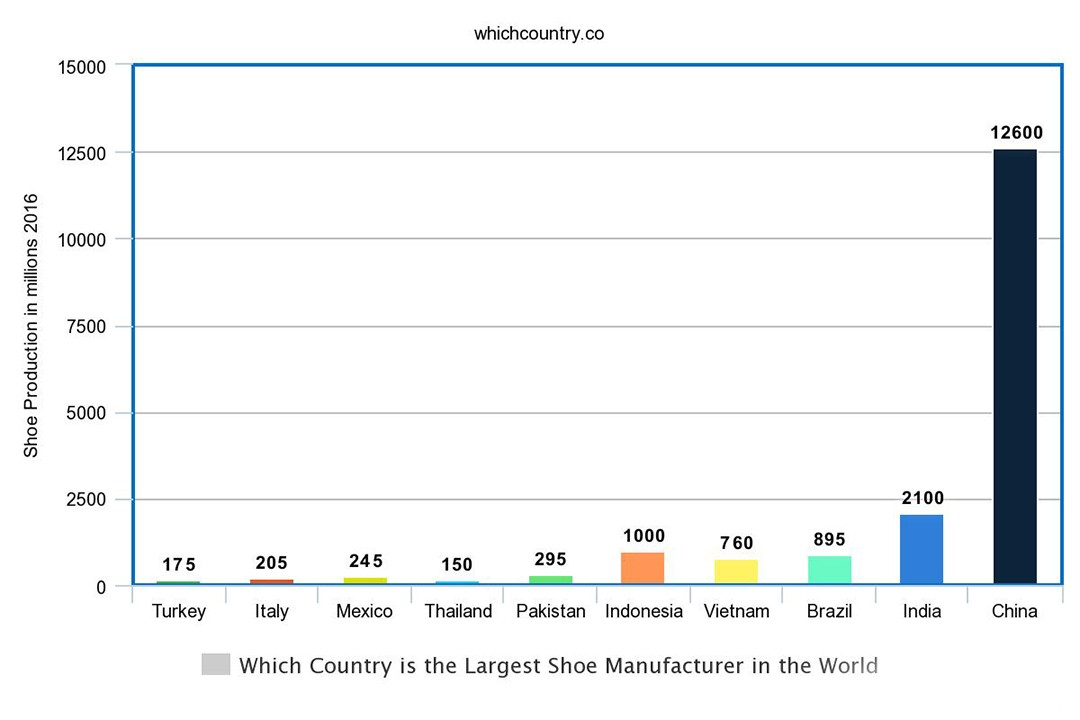 Which Country is the Largest Shoe Manufacturer