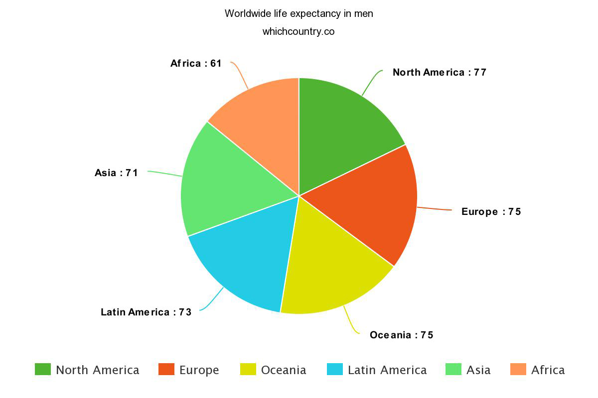stats about Worldwide life expectancy in men