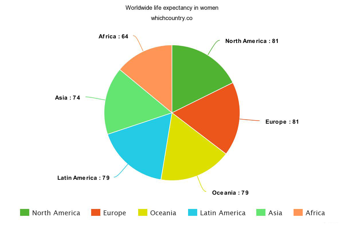 statistics about Worldwide life expectancy in women