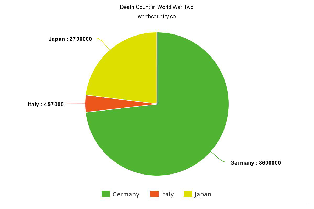 countries with most deaths in world war two
