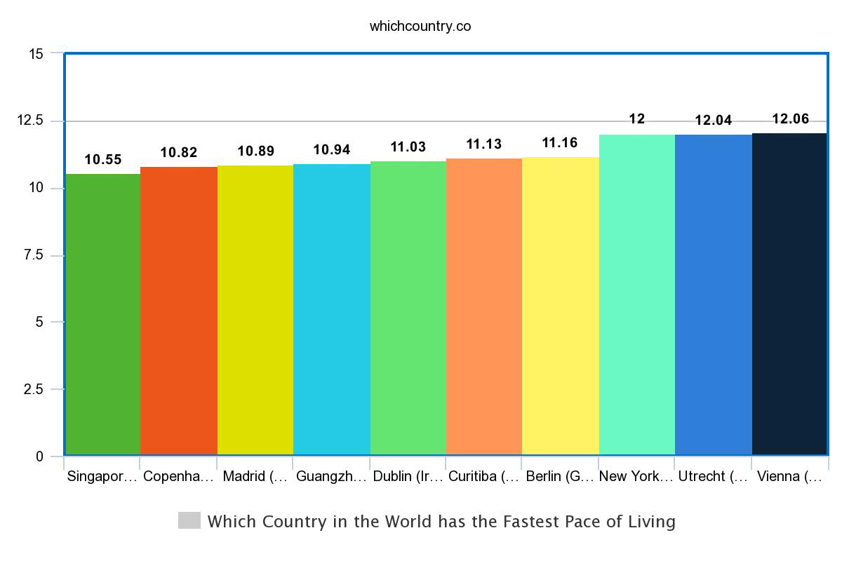 stats of top ten countries having fastest life pace