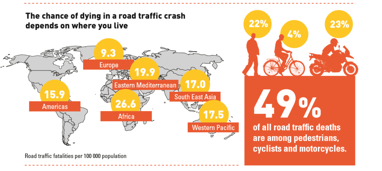 Stats About Road Fatalities