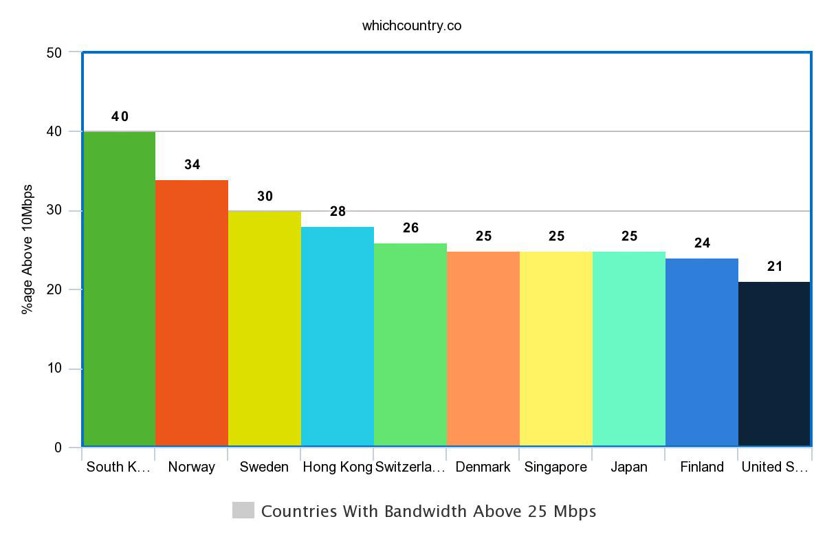 Countries With Bandwidth Above 25 Mbps
