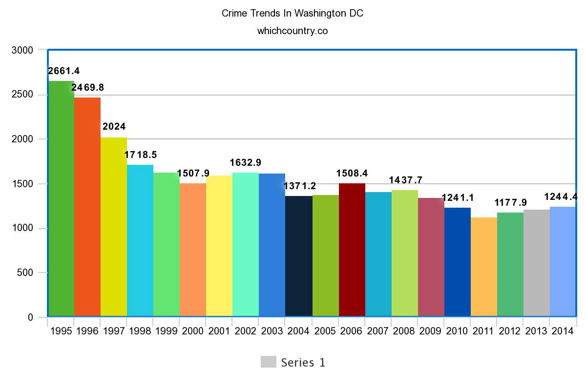 Crime Trends In Washington DC:
