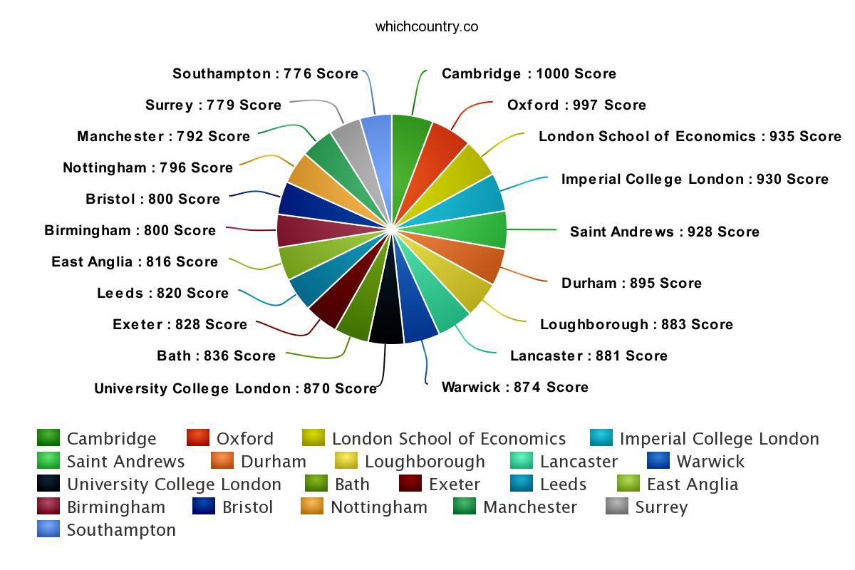 list of universities along with their overall scores