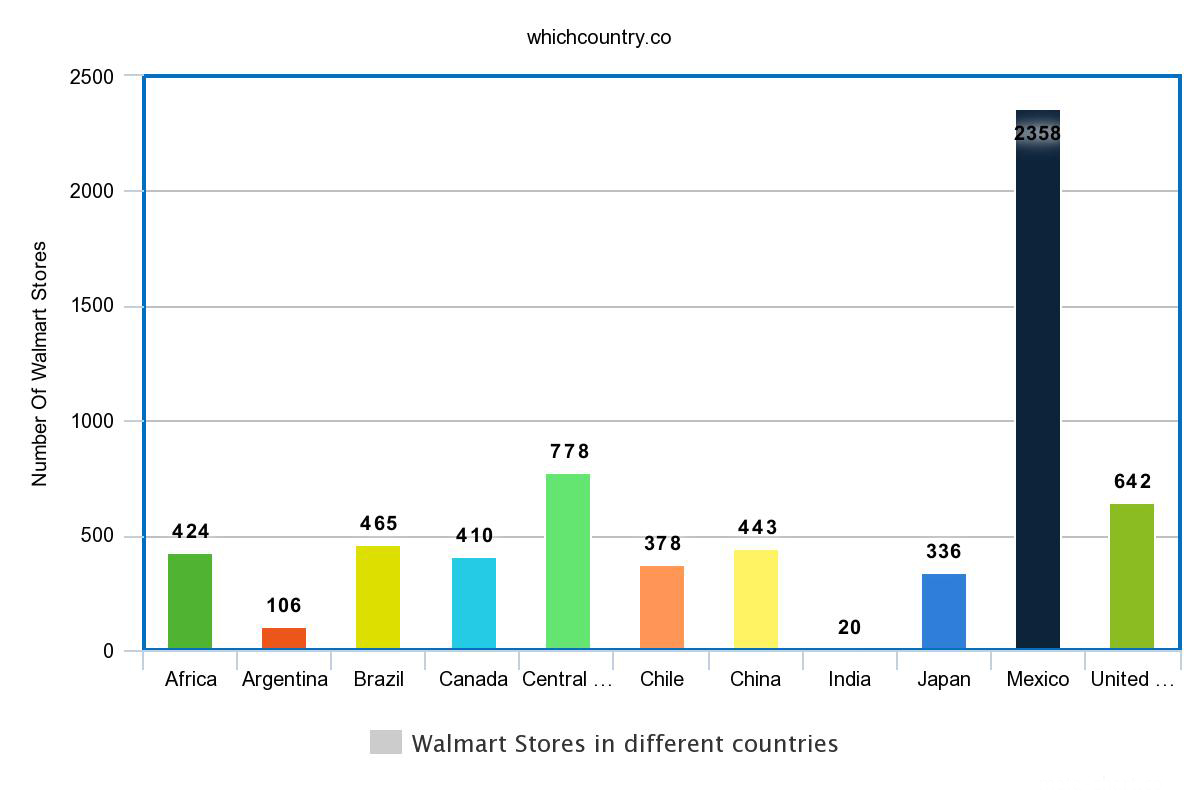 Walmart Stores in different countries