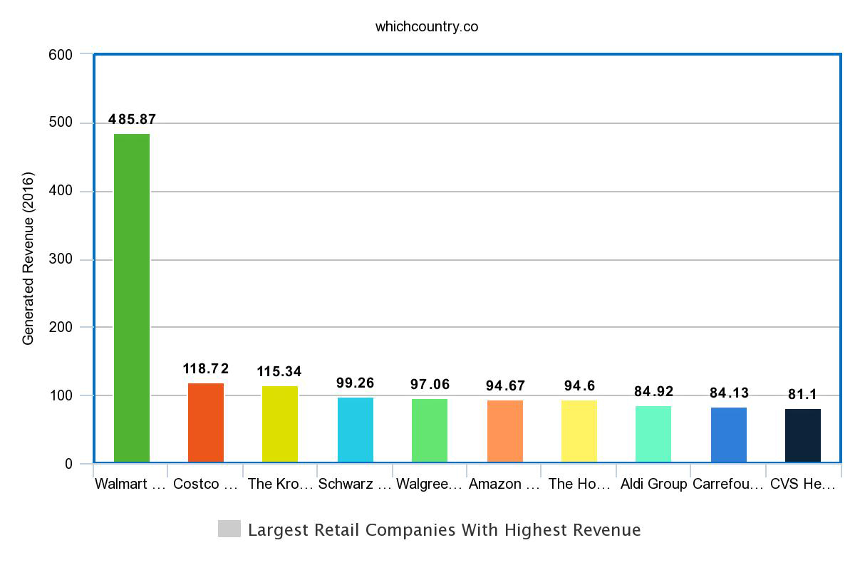 Largest Retail Companies With Highest Revenue
