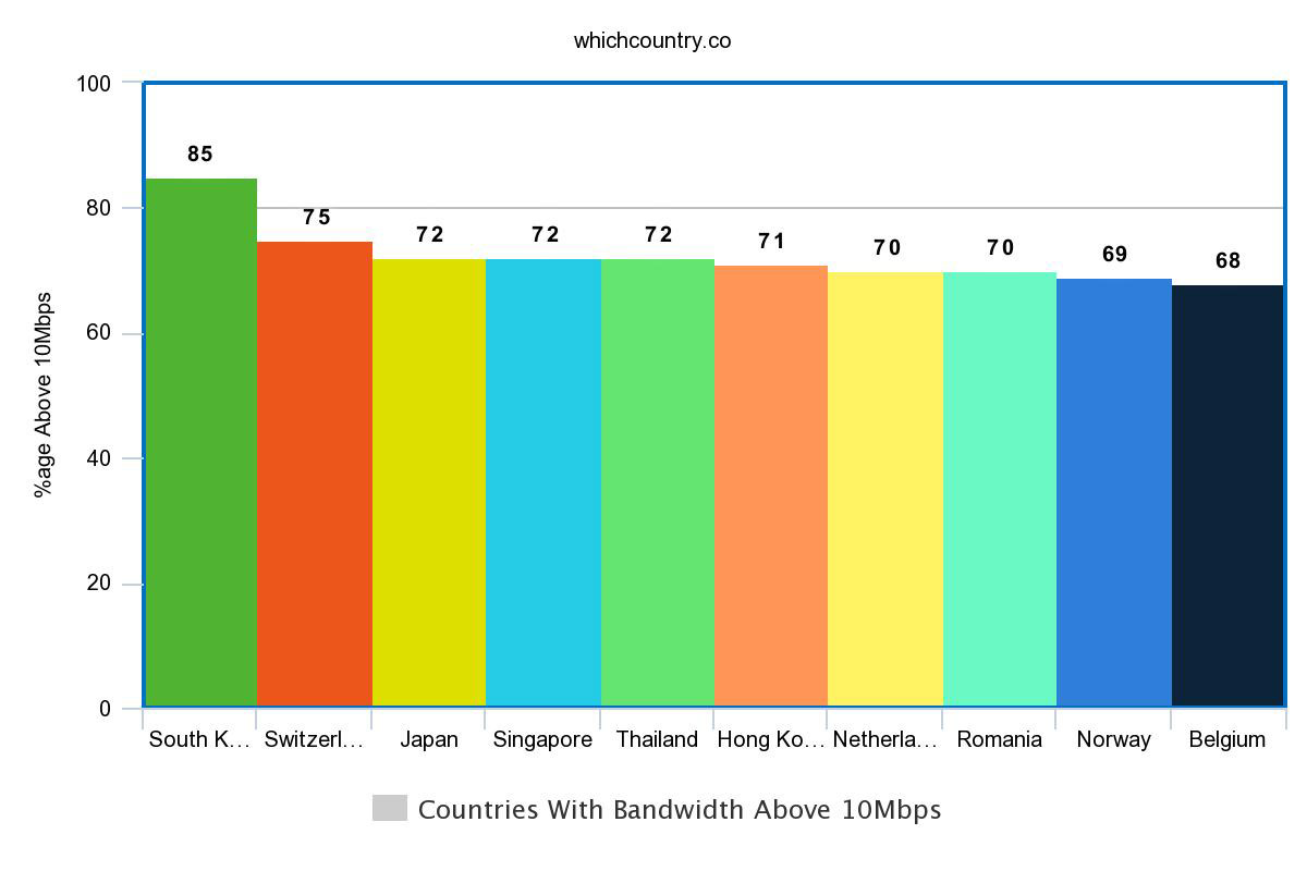 Countries With Bandwidth Above 10Mbps