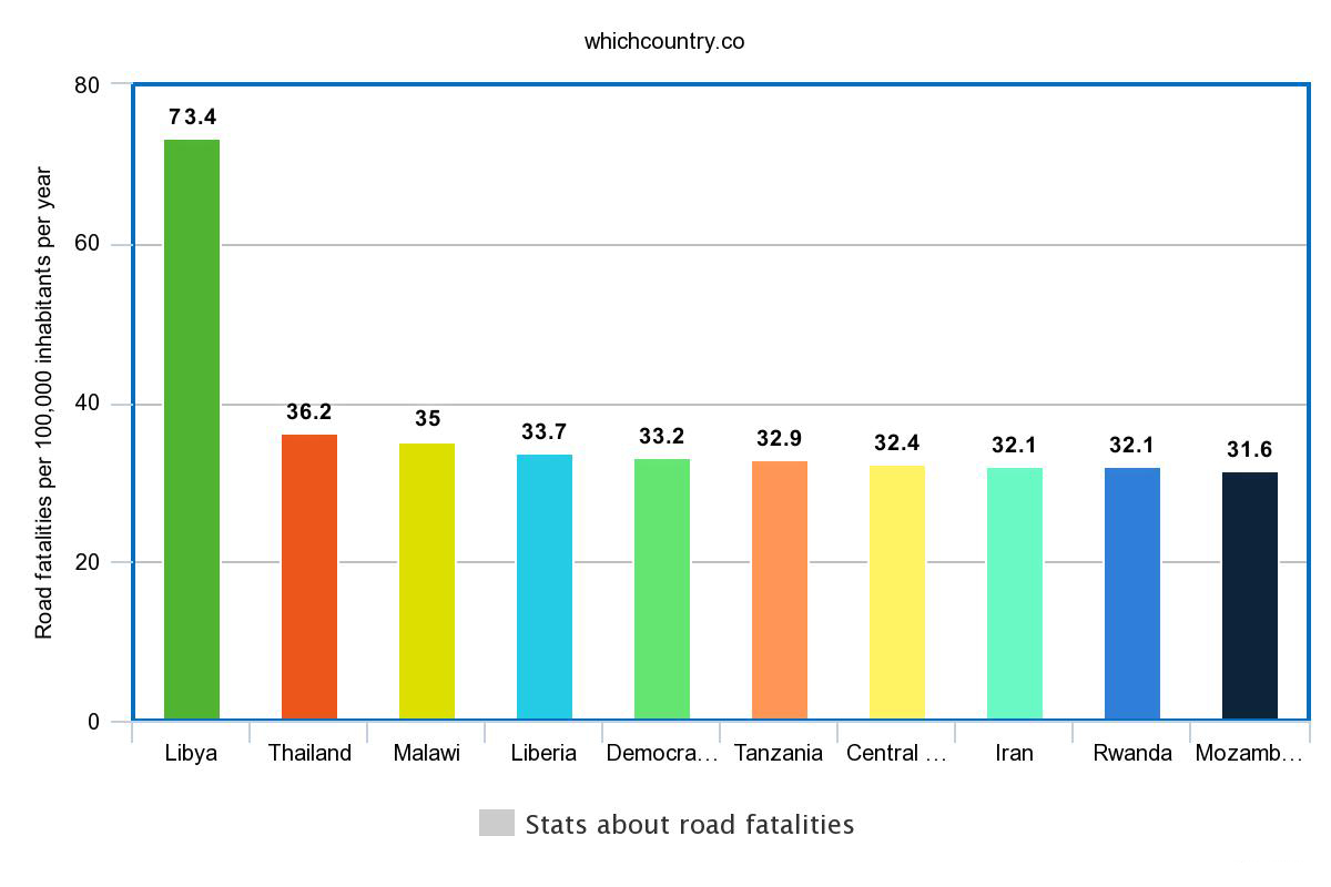 stats about road fatalities per country
