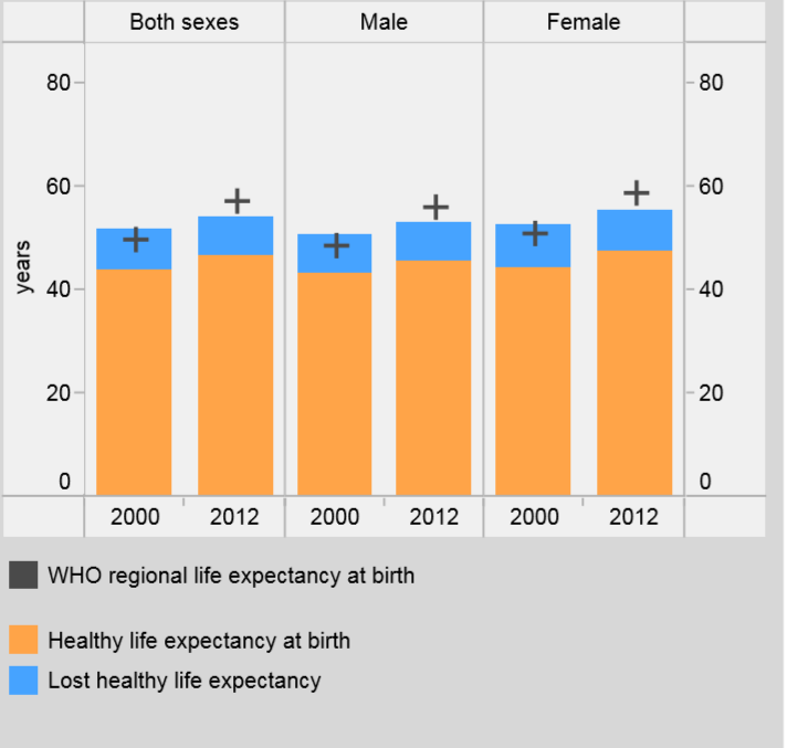 gender stats of life expectancy