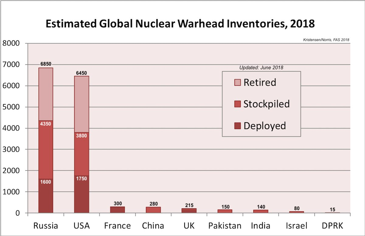 list of countries possessing nuclear weapon